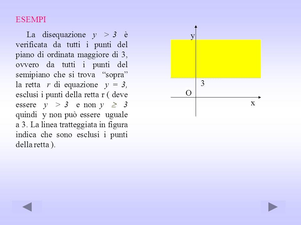 ESEMPI La disequazione y > 3 è verificata da tutti i punti del piano di ordinata maggiore di 3, ovvero da tutti i punti del semipiano che si trova sop
