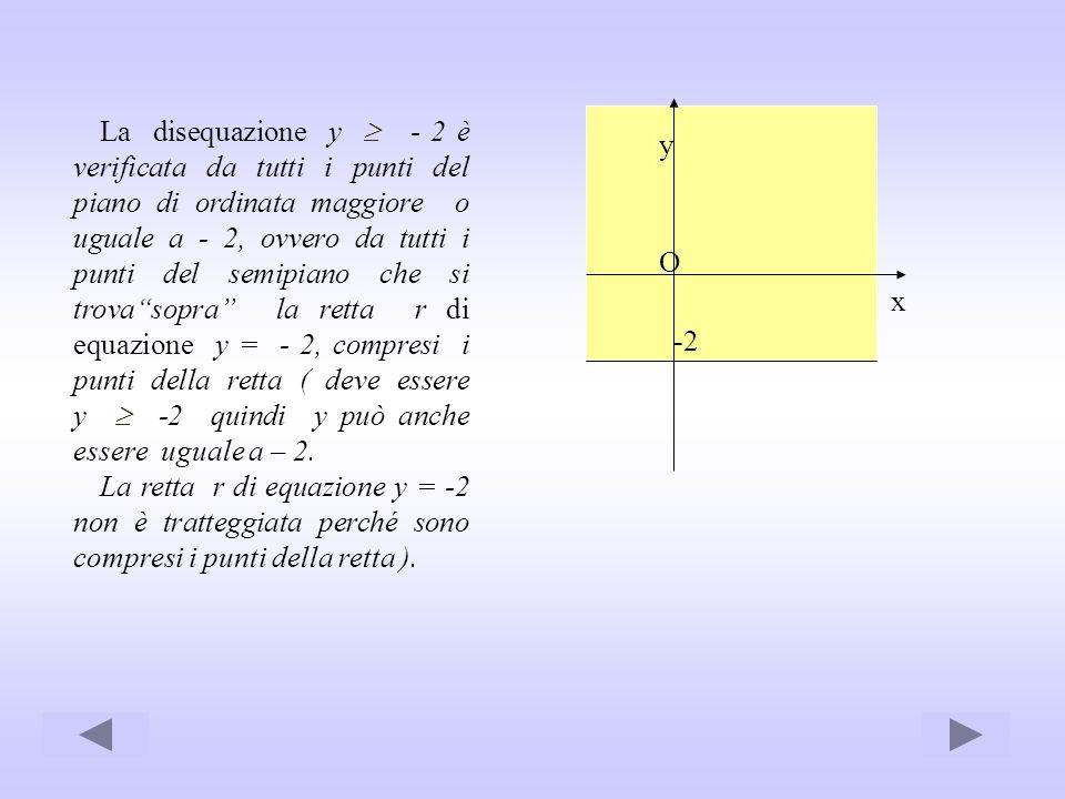 La disequazione y - 2 è verificata da tutti i punti del piano di ordinata maggiore o uguale a - 2, ovvero da tutti i punti del semipiano che si trovas
