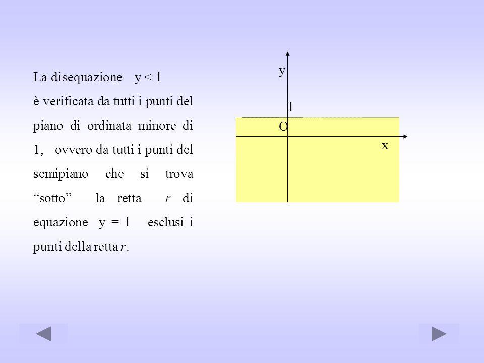La disequazione y < 1 è verificata da tutti i punti del piano di ordinata minore di 1, ovvero da tutti i punti del semipiano che si trova sotto la ret