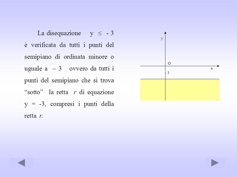 La disequazione y - 3 è verificata da tutti i punti del semipiano di ordinata minore o uguale a – 3 ovvero da tutti i punti del semipiano che si trova