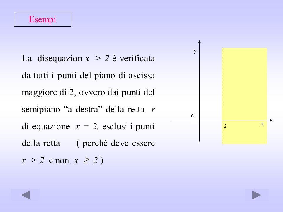 Esempi La disequazion x > 2 è verificata da tutti i punti del piano di ascissa maggiore di 2, ovvero dai punti del semipiano a destra della retta r di