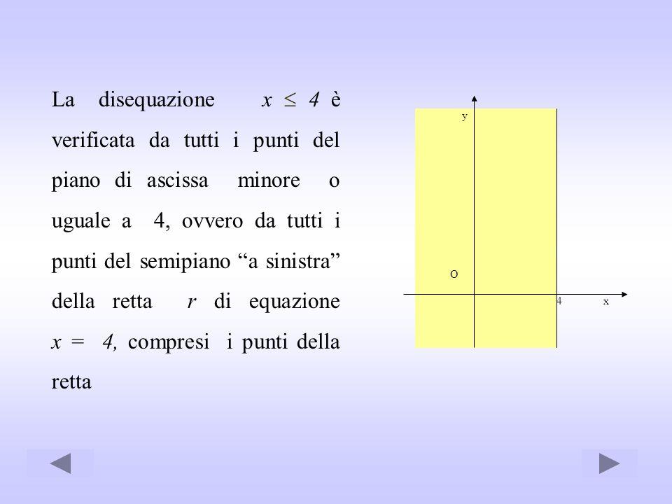 La disequazione x 4 è verificata da tutti i punti del piano di ascissa minore o uguale a 4, ovvero da tutti i punti del semipiano a sinistra della ret