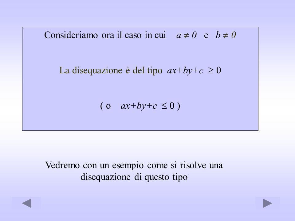 Consideriamo ora il caso in cui a 0 e b 0 La disequazione è del tipo ax+by+c 0 ( o ax+by+c 0 ) Vedremo con un esempio come si risolve una disequazione