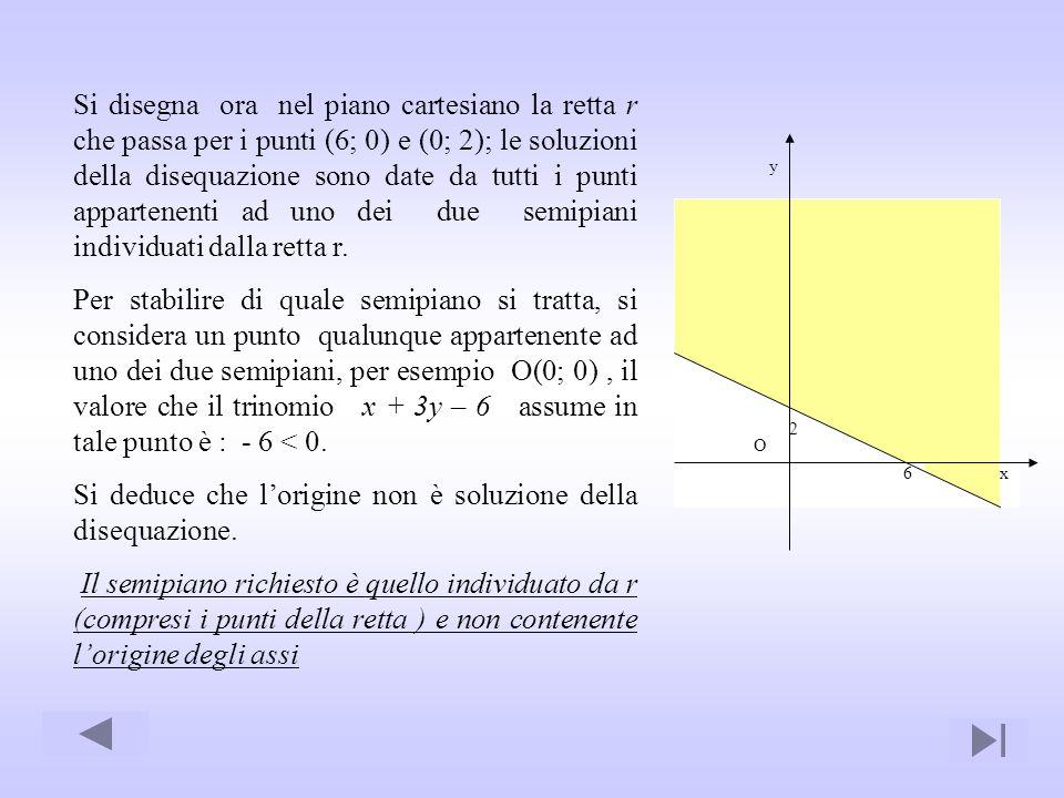 Si disegna ora nel piano cartesiano la retta r che passa per i punti (6; 0) e (0; 2); le soluzioni della disequazione sono date da tutti i punti appar