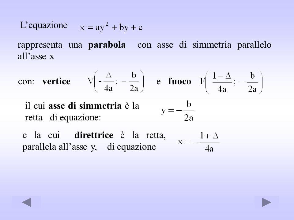 Lequazione rappresenta una parabola con asse di simmetria parallelo allasse x con: verticee fuoco il cui asse di simmetria è la retta di equazione: e
