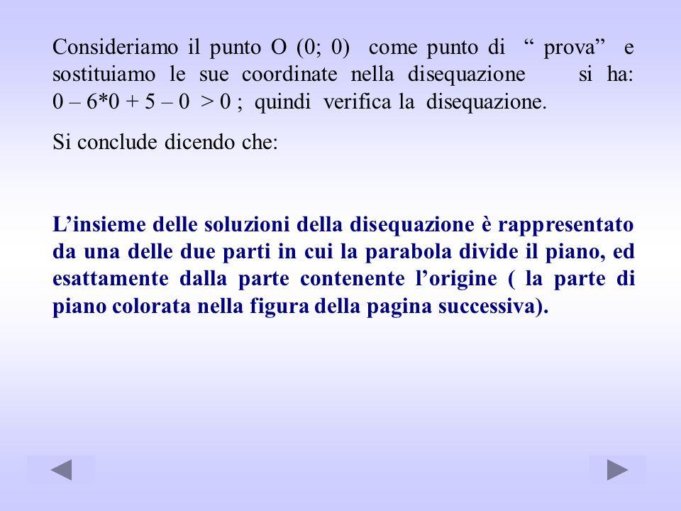 Consideriamo il punto O (0; 0) come punto di prova e sostituiamo le sue coordinate nella disequazione si ha: 0 – 6*0 + 5 – 0 > 0 ; quindi verifica la