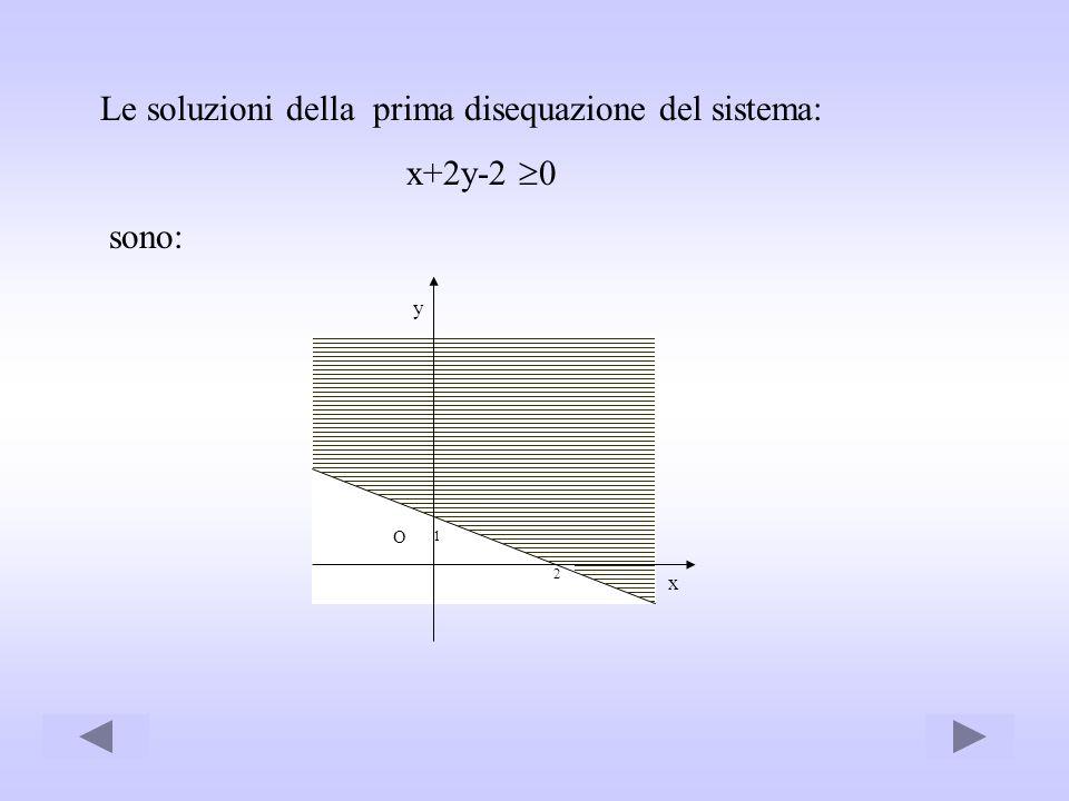 Le soluzioni della prima disequazione del sistema: x+2y-2 0 sono: 2 x y O 1