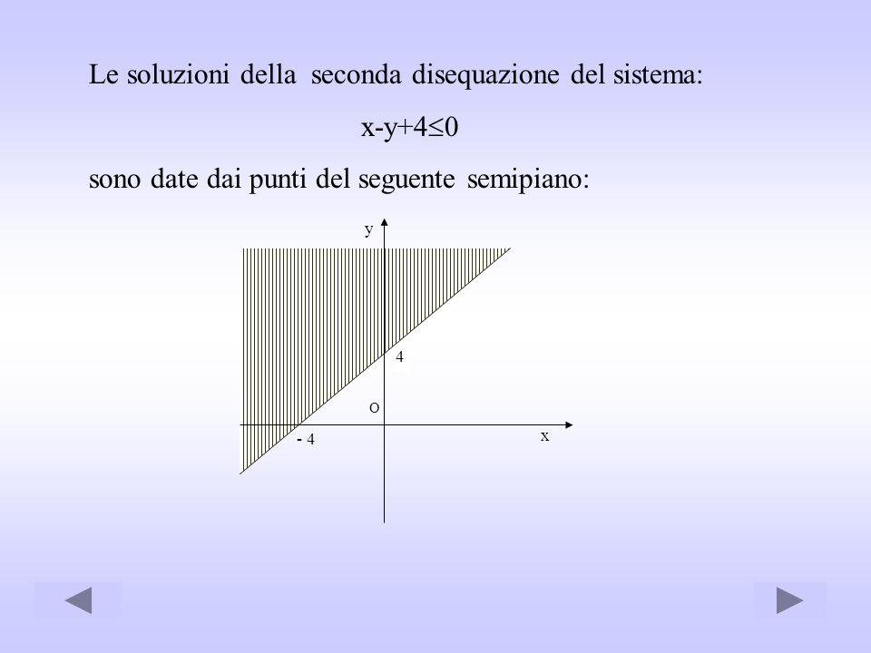 Le soluzioni della seconda disequazione del sistema: x-y+4 0 sono date dai punti del seguente semipiano: - 4 x y O 4