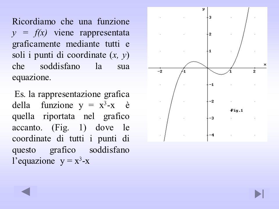 Ricordiamo che una funzione y = f(x) viene rappresentata graficamente mediante tutti e soli i punti di coordinate (x, y) che soddisfano la sua equazio
