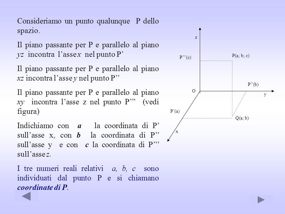 O P(b) y z P(a; b; c) P(c) Q(a; b) x P(a) Consideriamo un punto qualunque P dello spazio. Il piano passante per P e parallelo al piano yz incontra las