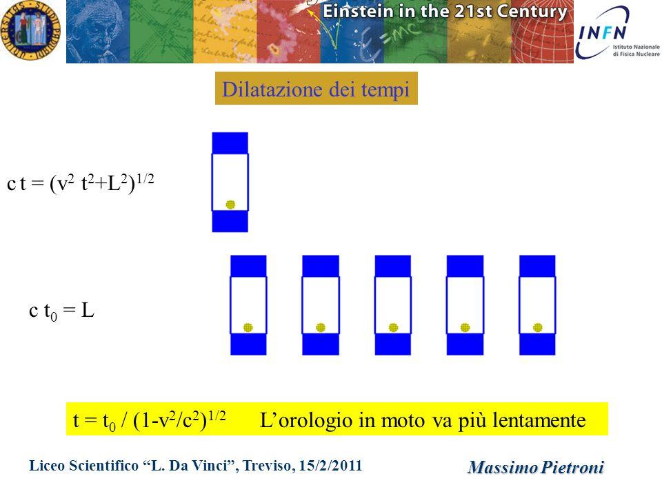 Liceo Scientifico L. Da Vinci, Treviso, 15/2/2011 Massimo Pietroni c t = (v 2 t 2 +L 2 ) 1/2 c t 0 = L t = t 0 / (1-v 2 /c 2 ) 1/2 Lorologio in moto v