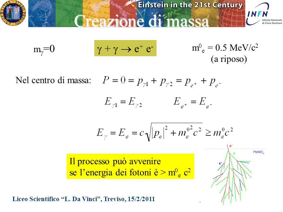 Liceo Scientifico L. Da Vinci, Treviso, 15/2/2011 Massimo Pietroni Creazione di massa + e + e - m =0 m 0 e = 0.5 MeV/c 2 (a riposo) Nel centro di mass