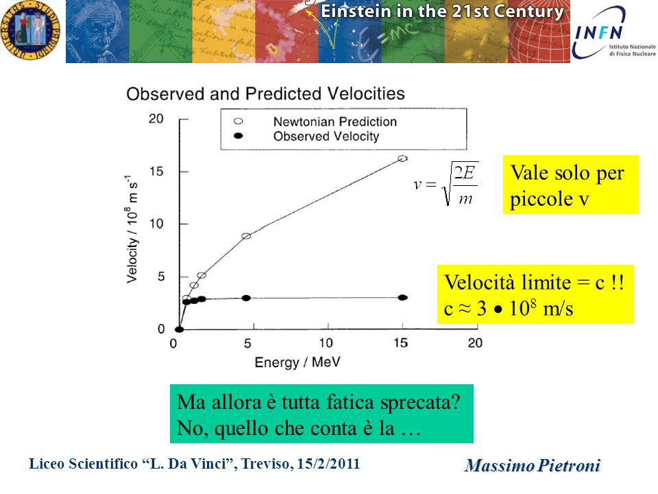 Liceo Scientifico L. Da Vinci, Treviso, 15/2/2011 Massimo Pietroni Velocità limite = c !! c 3 10 8 m/s Vale solo per piccole v Ma allora è tutta fatic