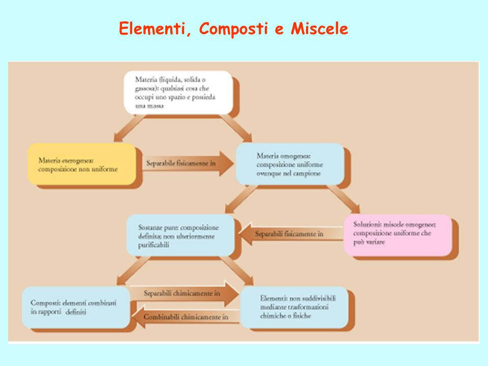 Elementi, Composti e Miscele