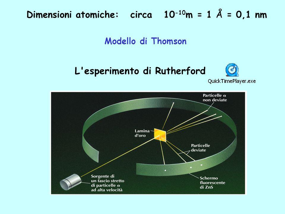 Dimensioni atomiche: circa 10 -10 m = 1 Å = 0,1 nm Modello di Thomson L'esperimento di Rutherford
