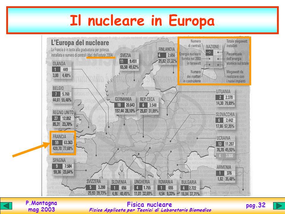P.Montagna mag 2003 Fisica nucleare Fisica Applicata per Tecnici di Laboratorio Biomedico pag.31 Il nucleare ai nostri confini Mappa delle fonti di un
