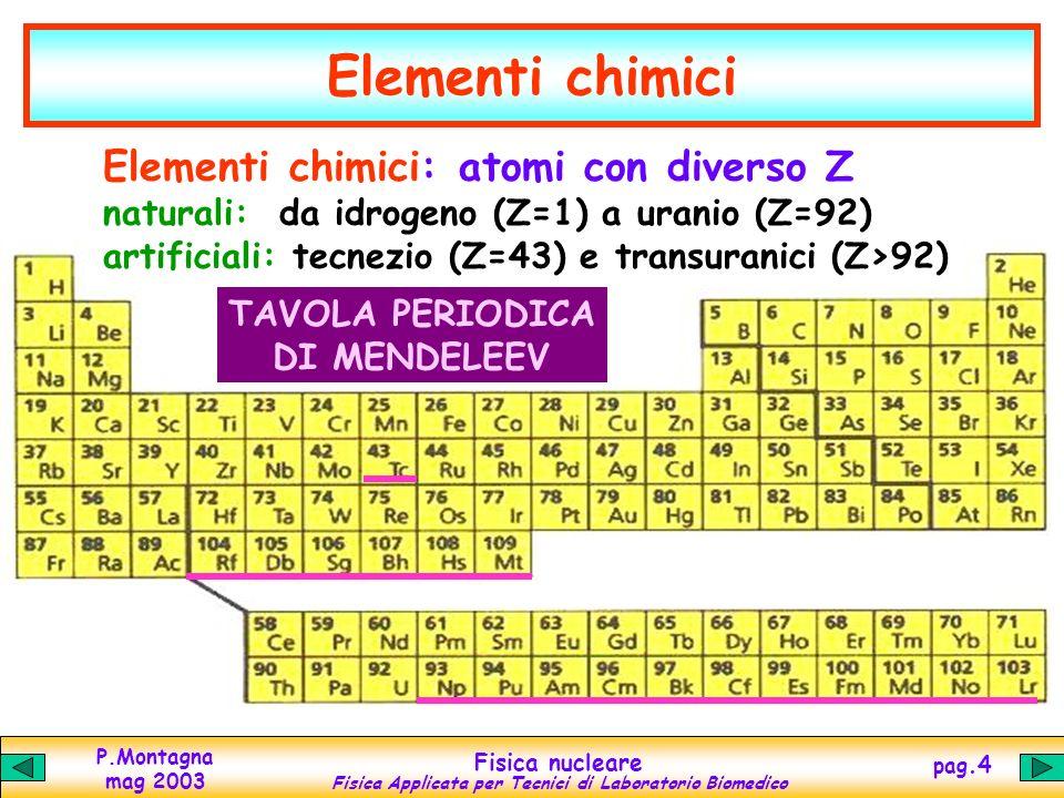 P.Montagna mag 2003 Fisica nucleare Fisica Applicata per Tecnici di Laboratorio Biomedico pag.4 Elementi chimici TAVOLA PERIODICA DI MENDELEEV Elementi chimici: atomi con diverso Z naturali: da idrogeno (Z=1) a uranio (Z=92) artificiali: tecnezio (Z=43) e transuranici (Z>92)