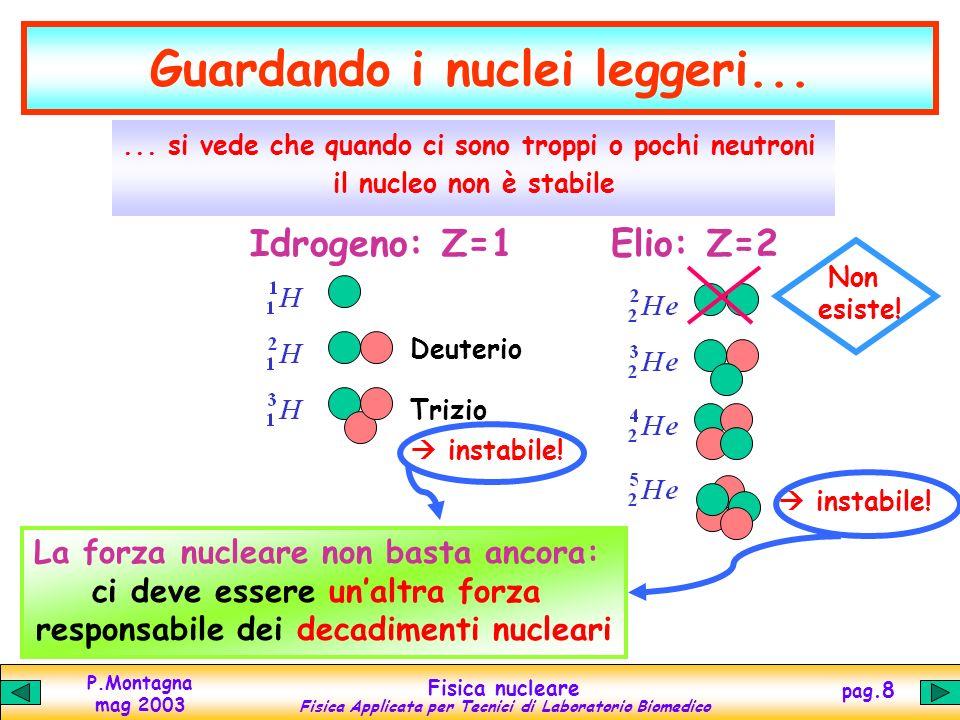 P.Montagna mag 2003 Fisica nucleare Fisica Applicata per Tecnici di Laboratorio Biomedico pag.7 A MENO CHE… Allinterno dei nuclei atomici si manifesti