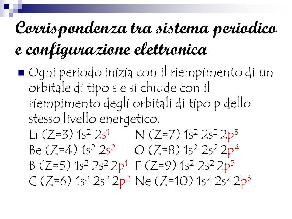 Il numero del periodo corrisponde al numero quantico degli orbitali del livello più esterno Ad es.
