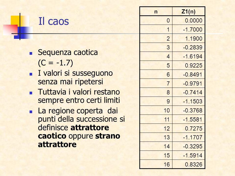 Il caos Sequenza caotica (C = -1.7) I valori si susseguono senza mai ripetersi Tuttavia i valori restano sempre entro certi limiti La regione coperta