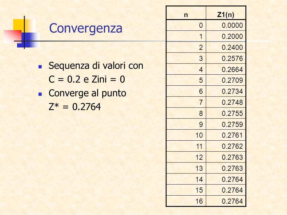 Sequenza di valori con C = 0.2 e Zini = 0 Converge al punto Z* = 0.2764 nZ1(n) 00.0000 10.2000 20.2400 30.2576 40.2664 50.2709 60.2734 70.2748 80.2755