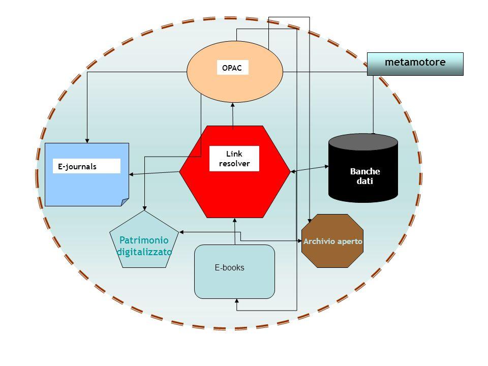 OPAC E-journals Link resolver metamotore Archivio aperto Patrimonio digitalizzato Banche dati E-books