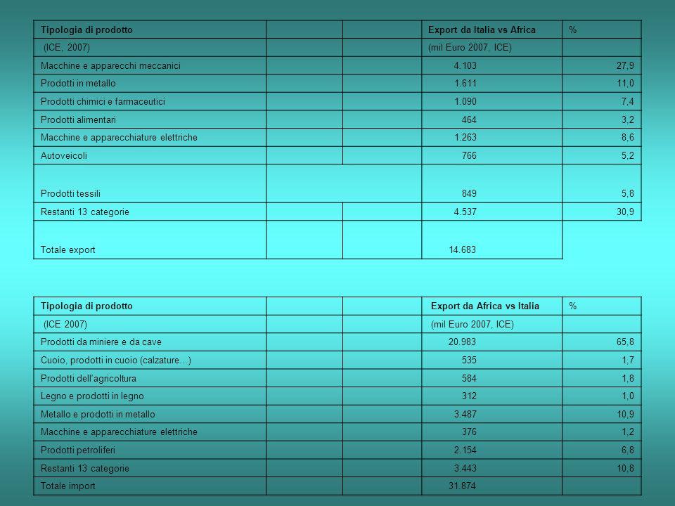 Tipologia di prodotto Export da Italia vs Africa% (ICE, 2007) (mil Euro 2007, ICE) Macchine e apparecchi meccanici 4.10327,9 Prodotti in metallo 1.61111,0 Prodotti chimici e farmaceutici 1.0907,4 Prodotti alimentari 4643,2 Macchine e apparecchiature elettriche 1.2638,6 Autoveicoli 7665,2 Prodotti tessili 8495,8 Restanti 13 categorie 4.53730,9 Totale export 14.683 Tipologia di prodotto Export da Africa vs Italia% (ICE 2007) (mil Euro 2007, ICE) Prodotti da miniere e da cave 20.98365,8 Cuoio, prodotti in cuoio (calzature…) 5351,7 Prodotti dell agricoltura 5841,8 Legno e prodotti in legno 3121,0 Metallo e prodotti in metallo 3.48710,9 Macchine e apparecchiature elettriche 3761,2 Prodotti petroliferi 2.1546,8 Restanti 13 categorie 3.44310,8 Totale import 31.874