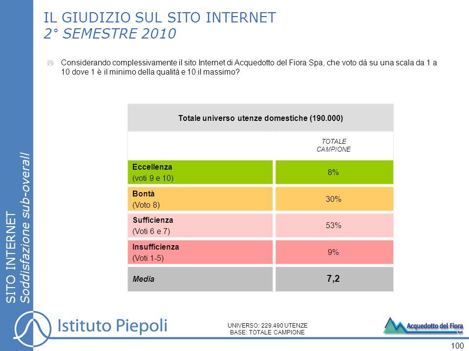 SITO INTERNET Soddisfazione sub-overall IL GIUDIZIO SUL SITO INTERNET 2° SEMESTRE 2010 Totale universo utenze domestiche (190.000) TOTALE CAMPIONE Eccellenza (voti 9 e 10) 8% Bontà (Voto 8) 30% Sufficienza (Voti 6 e 7) 53% Insufficienza (Voti 1-5) 9% Media 7,2 100 Considerando complessivamente il sito Internet di Acquedotto del Fiora Spa, che voto dà su una scala da 1 a 10 dove 1 è il minimo della qualità e 10 il massimo.