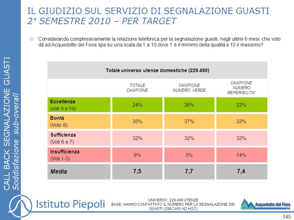 CALL BACK SEGNALAZIONE GUASTI Soddisfazione sub-overall IL GIUDIZIO SUL SERVIZIO DI SEGNALAZIONE GUASTI 2° SEMESTRE 2010 – PER TARGET 145 Totale universo utenze domestiche (229.490) TOTALE CAMPIONE NUMERO VERDE CAMPIONE NUMERO REPERIBILITA Eccellenza (voti 9 e 10) 24%26%22% Bontà (Voto 8) 35%37%32% Sufficienza (Voti 6 e 7) 32% Insufficienza (Voti 1-5) 9%5%14% Media 7,57,77,4 Considerando complessivamente la relazione telefonica per la segnalazione guasti, negli ultimi 6 mesi, che voto dà ad Acquedotto del Fiora spa su una scala da 1 a 10 dove 1 è il minimo della qualità e 10 il massimo.