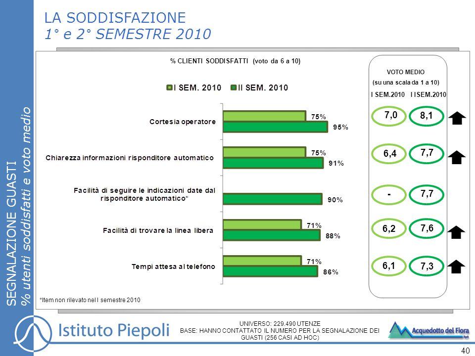 LA SODDISFAZIONE 1° e 2° SEMESTRE 2010 SEGNALAZIONE GUASTI % utenti soddisfatti e voto medio 40 UNIVERSO: 229.490 UTENZE BASE: HANNO CONTATTATO IL NUMERO PER LA SEGNALAZIONE DEI GUASTI (256 CASI AD HOC) % CLIENTI SODDISFATTI (voto da 6 a 10) VOTO MEDIO (su una scala da 1 a 10) 7,0 6,2 I SEM.2010I ISEM.2010 6,4 - 6,1 8,1 7,7 7,6 7,3 *Item non rilevato nel I semestre 2010