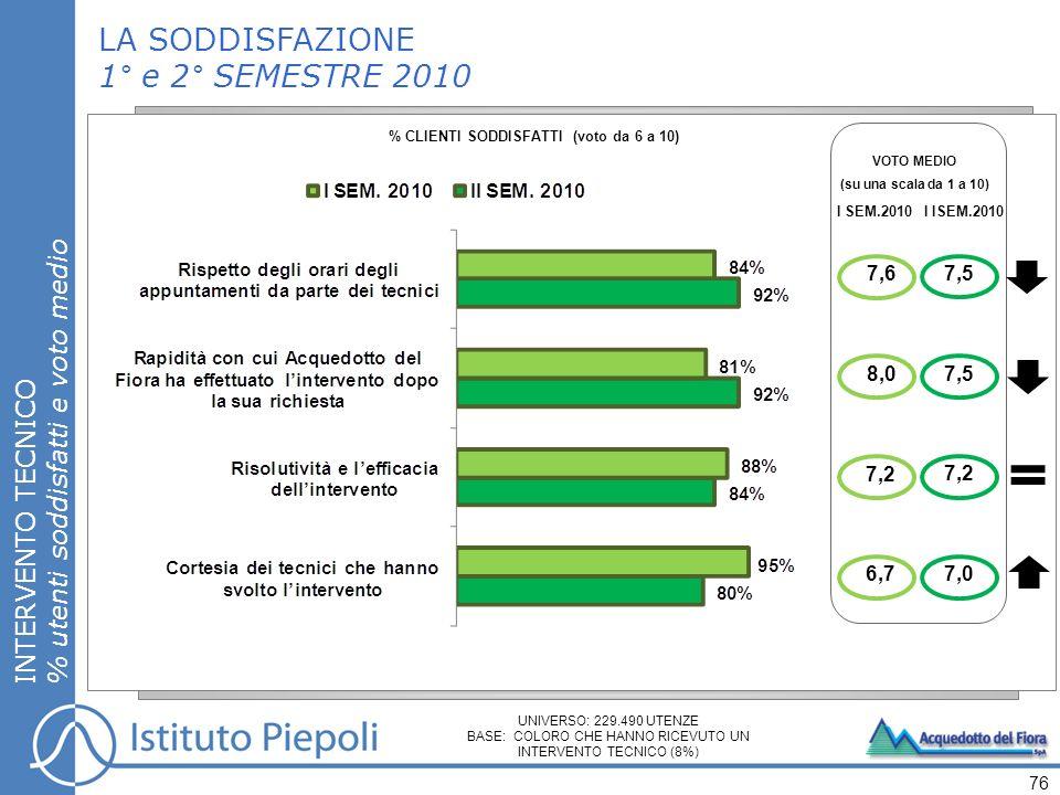 LA SODDISFAZIONE 1° e 2° SEMESTRE 2010 INTERVENTO TECNICO % utenti soddisfatti e voto medio 76 % CLIENTI SODDISFATTI (voto da 6 a 10) VOTO MEDIO (su una scala da 1 a 10) 7,6 I SEM.2010I ISEM.2010 8,0 7,2 6,7 7,5 7,2 7,0 UNIVERSO: 229.490 UTENZE BASE: COLORO CHE HANNO RICEVUTO UN INTERVENTO TECNICO (8%)