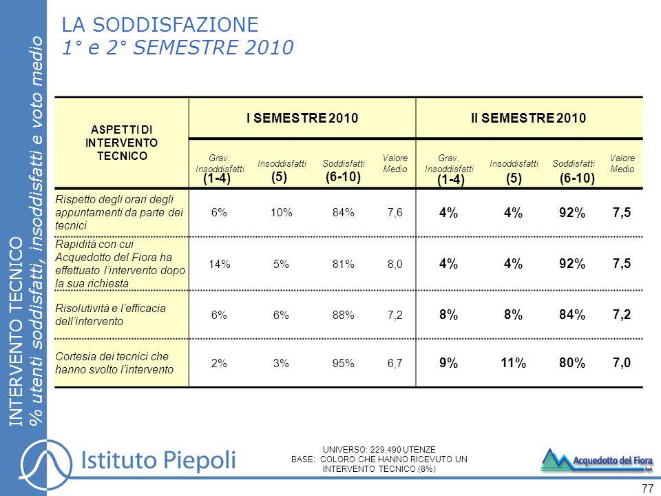 LA SODDISFAZIONE 1° e 2° SEMESTRE 2010 INTERVENTO TECNICO % utenti soddisfatti, insoddisfatti e voto medio 77 ASPETTI DI INTERVENTO TECNICO I SEMESTRE 2010II SEMESTRE 2010 Grav.