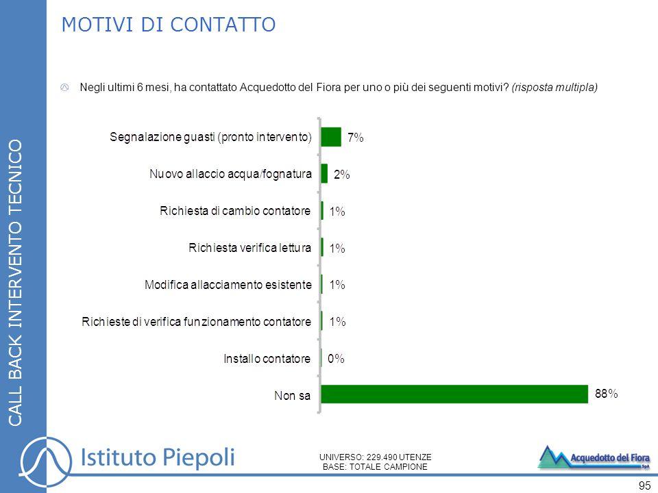 95 CALL BACK INTERVENTO TECNICO MOTIVI DI CONTATTO Negli ultimi 6 mesi, ha contattato Acquedotto del Fiora per uno o più dei seguenti motivi.
