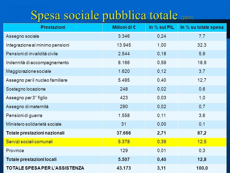 5 LA SPESA COMUNALE PER SERVIZI SOCIALI - 2006 RIPARTIZIONESPESA PRO-CAPITE NORD-OVEST117Spesa più alta RSS: Valle dAosta: 359 NORD-EST146 CENTRO114Spesa più alta RSO: Emilia Romagna: 151 SUD44Spesa più bassa: Calabria : 25 ISOLE86Spesa più bassa RSS: Sicilia: 75 ITALIA101