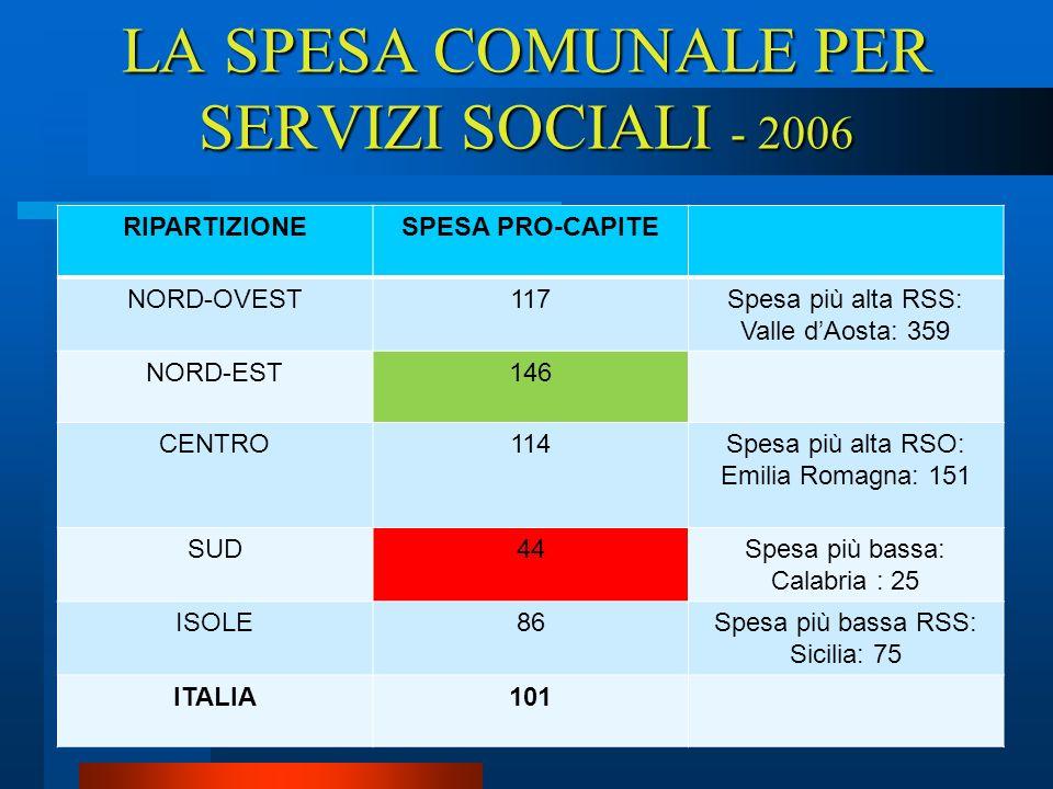 6 Sintesi (spesa bassa e disomogenea) –Italia spende poco per lassistenza.