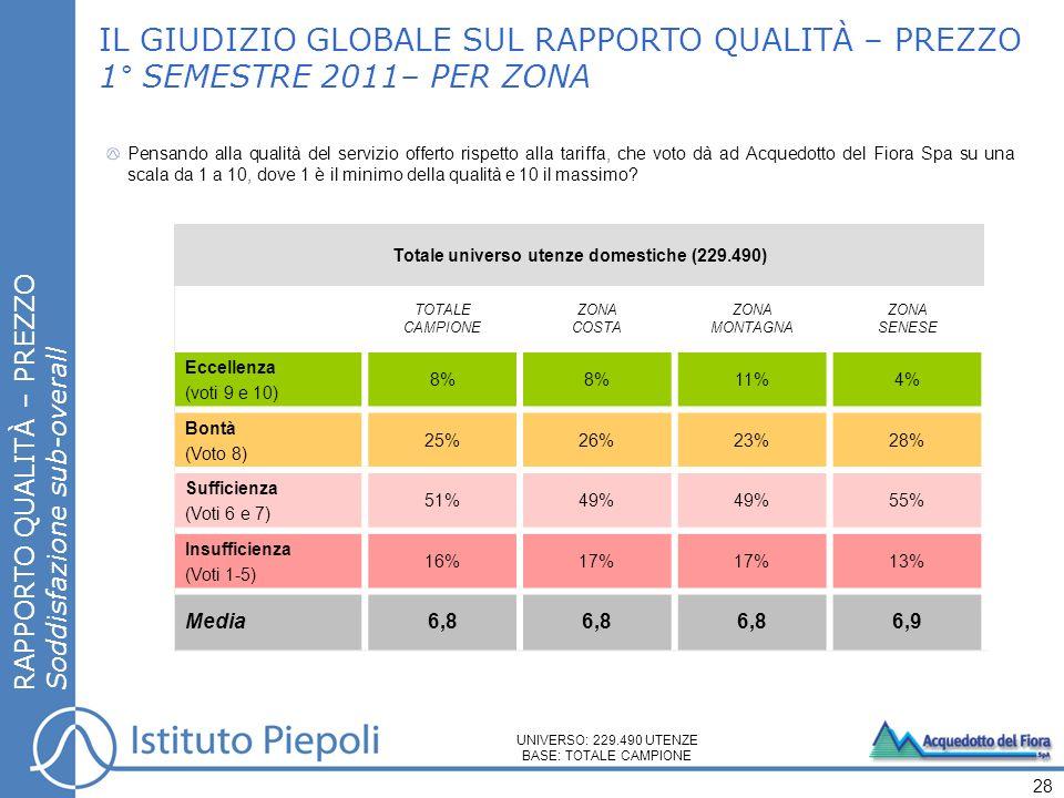 IL GIUDIZIO GLOBALE SUL RAPPORTO QUALITÀ – PREZZO 1° SEMESTRE 2011– PER ZONA Pensando alla qualità del servizio offerto rispetto alla tariffa, che vot