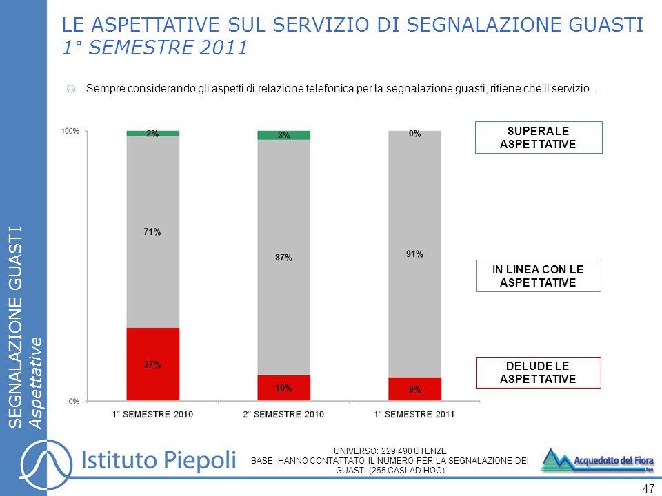 SUPERA LE ASPETTATIVE IN LINEA CON LE ASPETTATIVE DELUDE LE ASPETTATIVE LE ASPETTATIVE SUL SERVIZIO DI SEGNALAZIONE GUASTI 1° SEMESTRE 2011 SEGNALAZIO