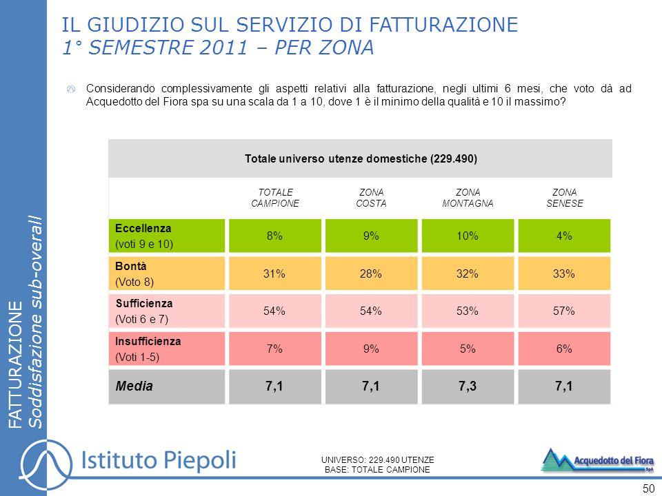 FATTURAZIONE Soddisfazione sub-overall IL GIUDIZIO SUL SERVIZIO DI FATTURAZIONE 1° SEMESTRE 2011 – PER ZONA 50 UNIVERSO: 229.490 UTENZE BASE: TOTALE C