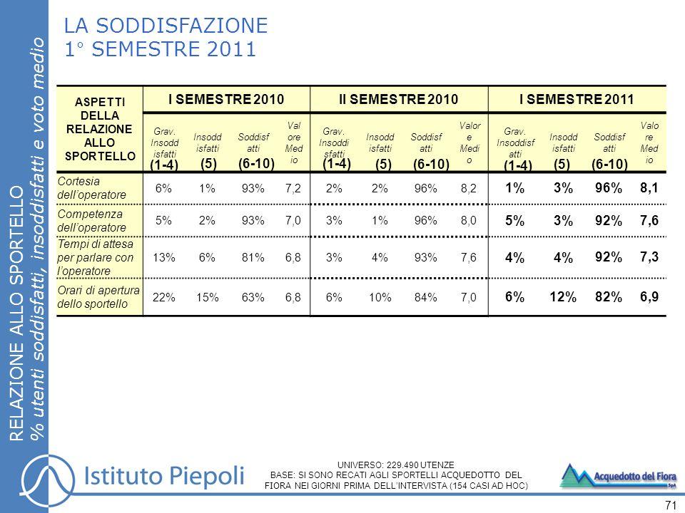LA SODDISFAZIONE 1° SEMESTRE 2011 RELAZIONE ALLO SPORTELLO % utenti soddisfatti, insoddisfatti e voto medio 71 UNIVERSO: 229.490 UTENZE BASE: SI SONO