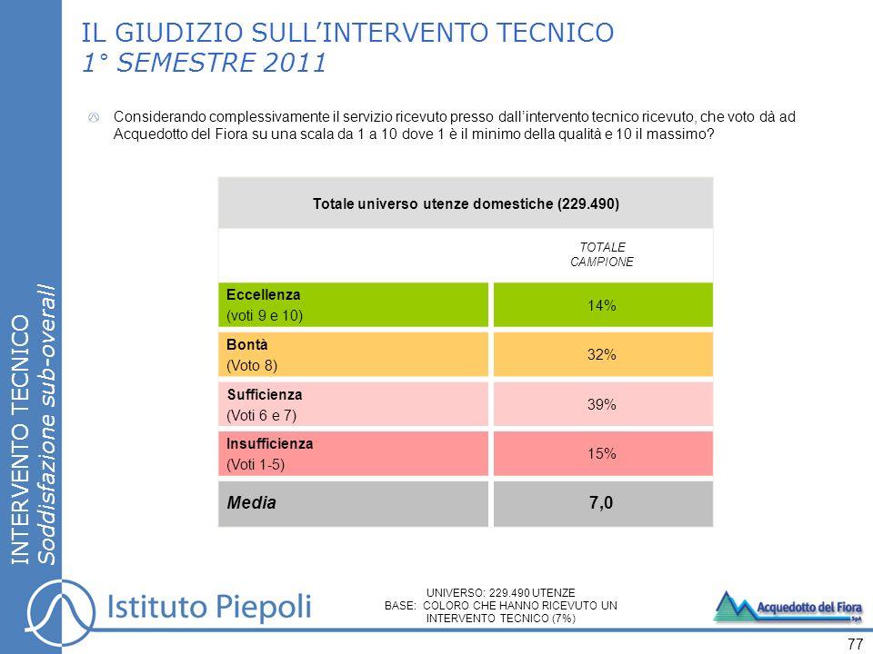 INTERVENTO TECNICO Soddisfazione sub-overall 77 IL GIUDIZIO SULLINTERVENTO TECNICO 1° SEMESTRE 2011 Considerando complessivamente il servizio ricevuto