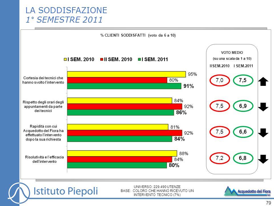 79 VOTO MEDIO (su una scala da 1 a 10) IISEM.2010 7,5 7,2 7,0 I SEM.2011 6,9 6,6 6,8 7,5 LA SODDISFAZIONE 1° SEMESTRE 2011 % CLIENTI SODDISFATTI (voto