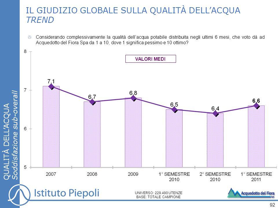 Considerando complessivamente la qualità dellacqua potabile distribuita negli ultimi 6 mesi, che voto dà ad Acquedotto del Fiora Spa da 1 a 10, dove 1