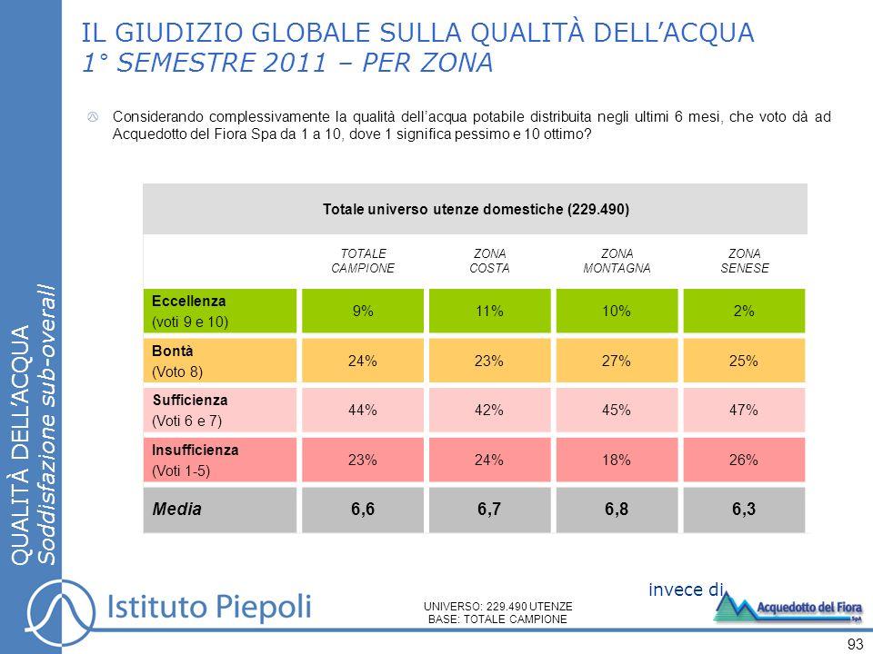 IL GIUDIZIO GLOBALE SULLA QUALITÀ DELLACQUA 1° SEMESTRE 2011 – PER ZONA QUALITÀ DELLACQUA Soddisfazione sub-overall 93 Considerando complessivamente l