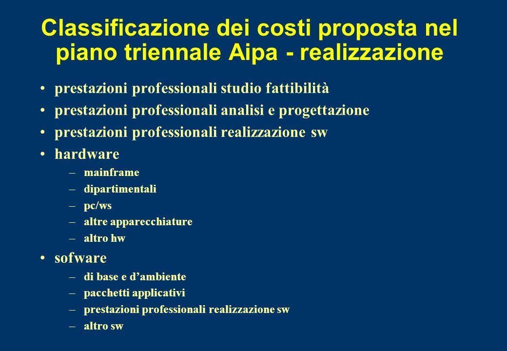Classificazione dei costi proposta nel piano triennale Aipa - realizzazione prestazioni professionali studio fattibilità prestazioni professionali ana
