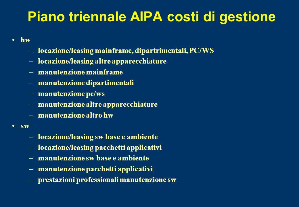 Piano triennale AIPA costi di gestione hw –locazione/leasing mainframe, dipartrimentali, PC/WS –locazione/leasing altre apparecchiature –manutenzione
