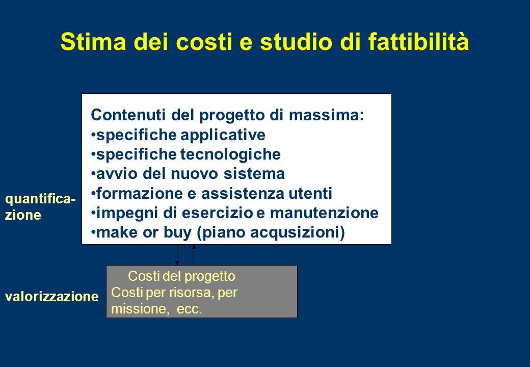 Stima dei costi e studio di fattibilità Costi del progetto Costi per risorsa, per missione, ecc. Contenuti del progetto di massima: specifiche applica