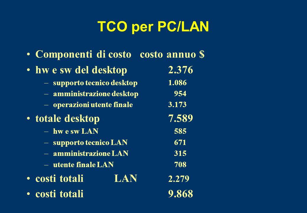 TCO per PC/LAN Componenti di costocosto annuo $ hw e sw del desktop 2.376 –supporto tecnico desktop 1.086 –amministrazionedesktop 954 –operazioni uten