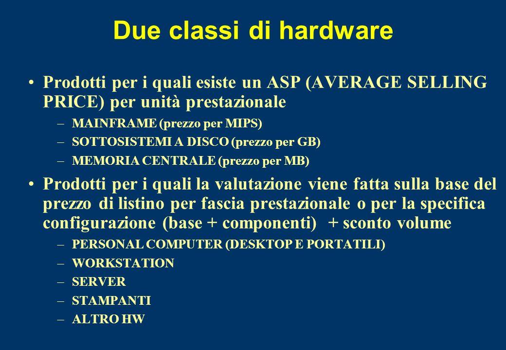 Due classi di hardware Prodotti per i quali esiste un ASP (AVERAGE SELLING PRICE) per unità prestazionale –MAINFRAME (prezzo per MIPS) –SOTTOSISTEMI A