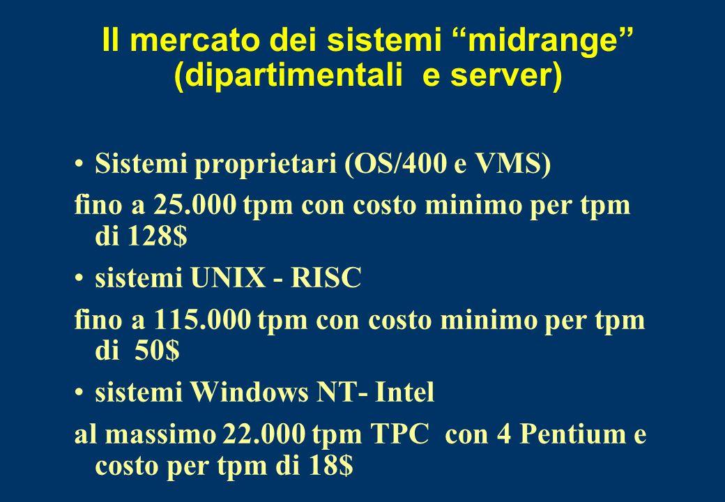Il mercato dei sistemi midrange (dipartimentali e server) Sistemi proprietari (OS/400 e VMS) fino a 25.000 tpm con costo minimo per tpm di 128$ sistem