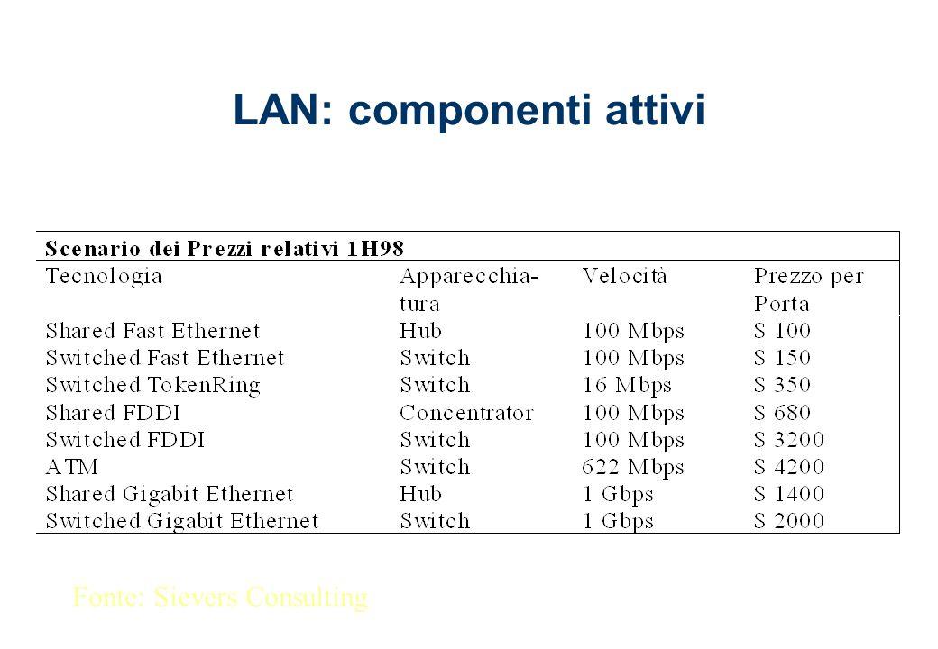 LAN: componenti attivi Fonte: Sievers Consulting